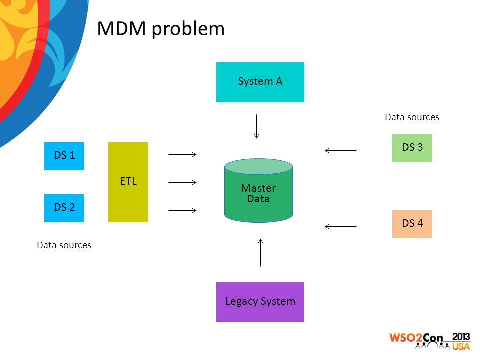 MDM problem DS 1 DS 2 DS 3 DS 4 System A Legacy System ETL Master Data Data sources