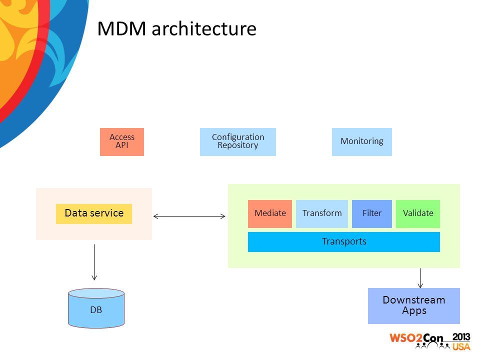 MDM architecture Data service Transports MediateTransformFilterValidate Downstream Apps DB Monitoring Access API Configuration Repository