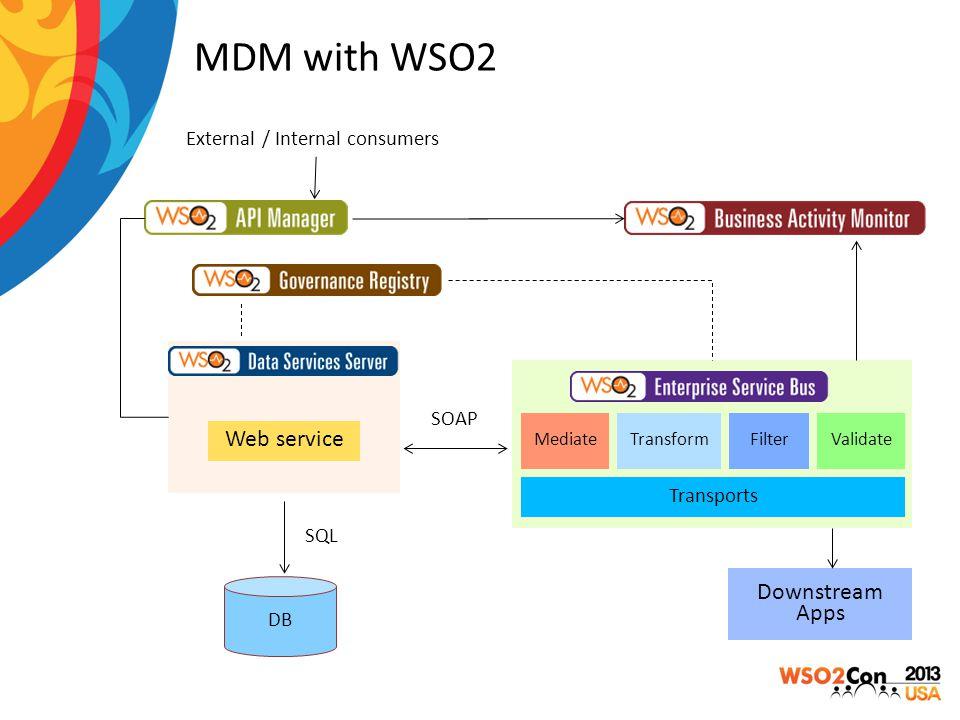 MDM with WSO2 Web service Transports MediateTransformFilterValidate SOAP Downstream Apps DB SQL External / Internal consumers