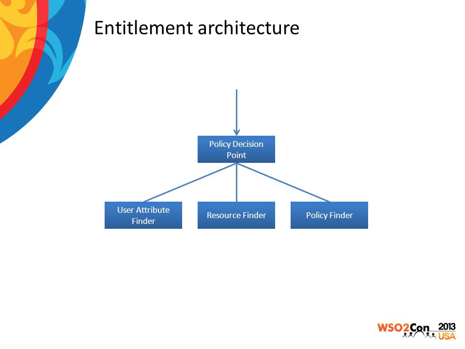 Entitlement architecture Policy Decision Point User Attribute Finder Resource FinderPolicy Finder