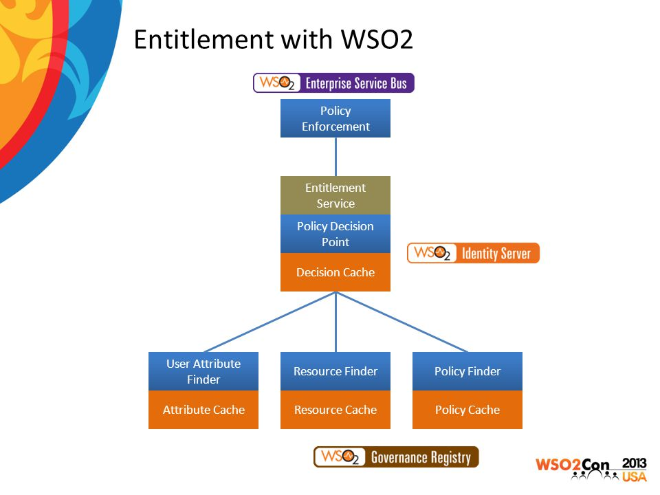Entitlement with WSO2 Policy Decision Point User Attribute Finder Resource FinderPolicy Finder Decision Cache Attribute CacheResource CachePolicy Cach