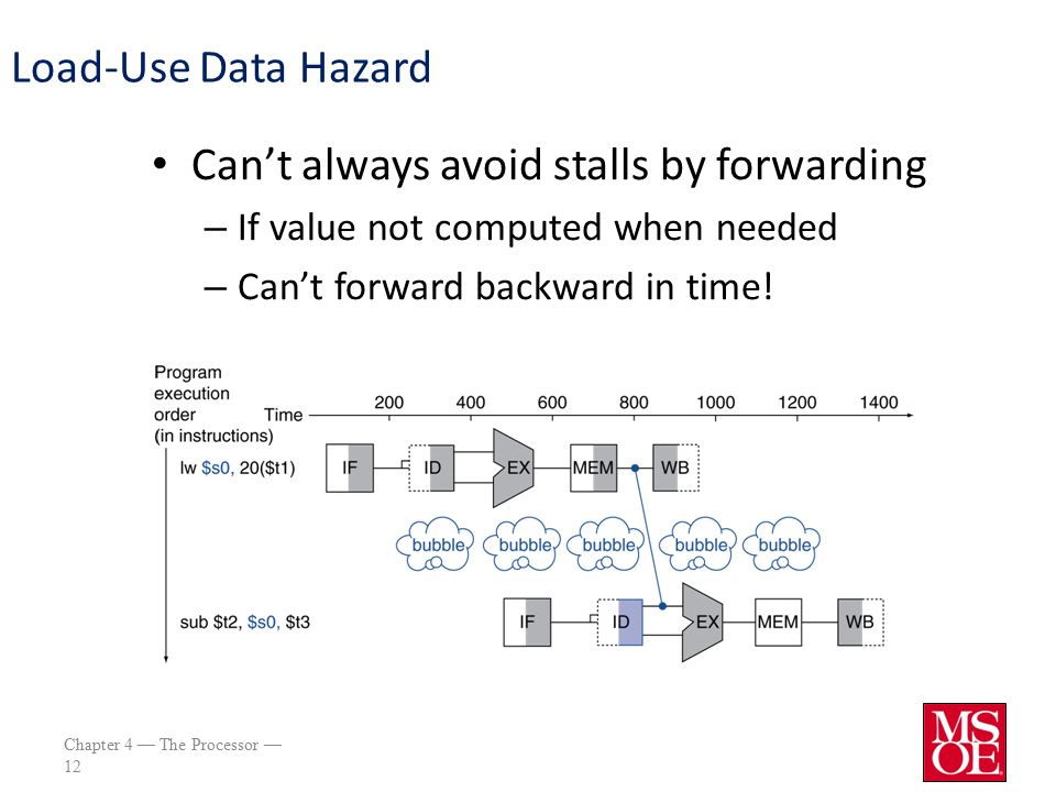 Chapter 4 — The Processor — 12 Load-Use Data Hazard Can't always avoid stalls by forwarding – If value not computed when needed – Can't forward backward in time!