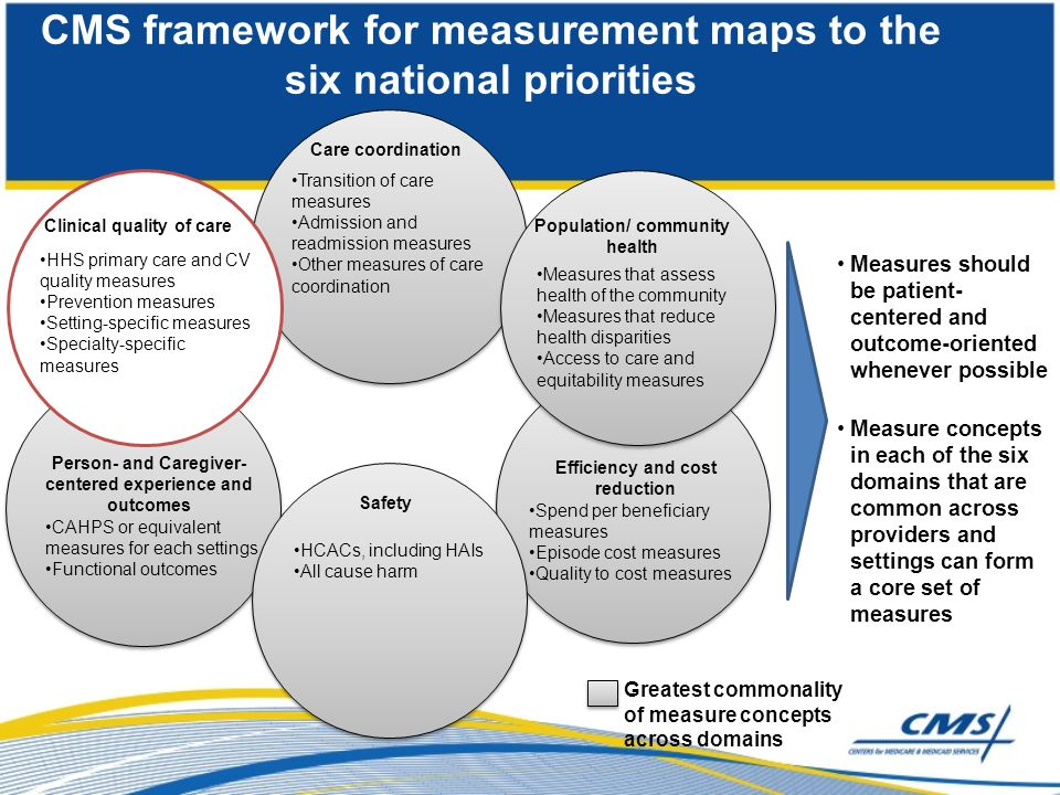 CMS framework for measurement maps to the six national priorities Greatest commonality of measure concepts across domains Measures should be patient-