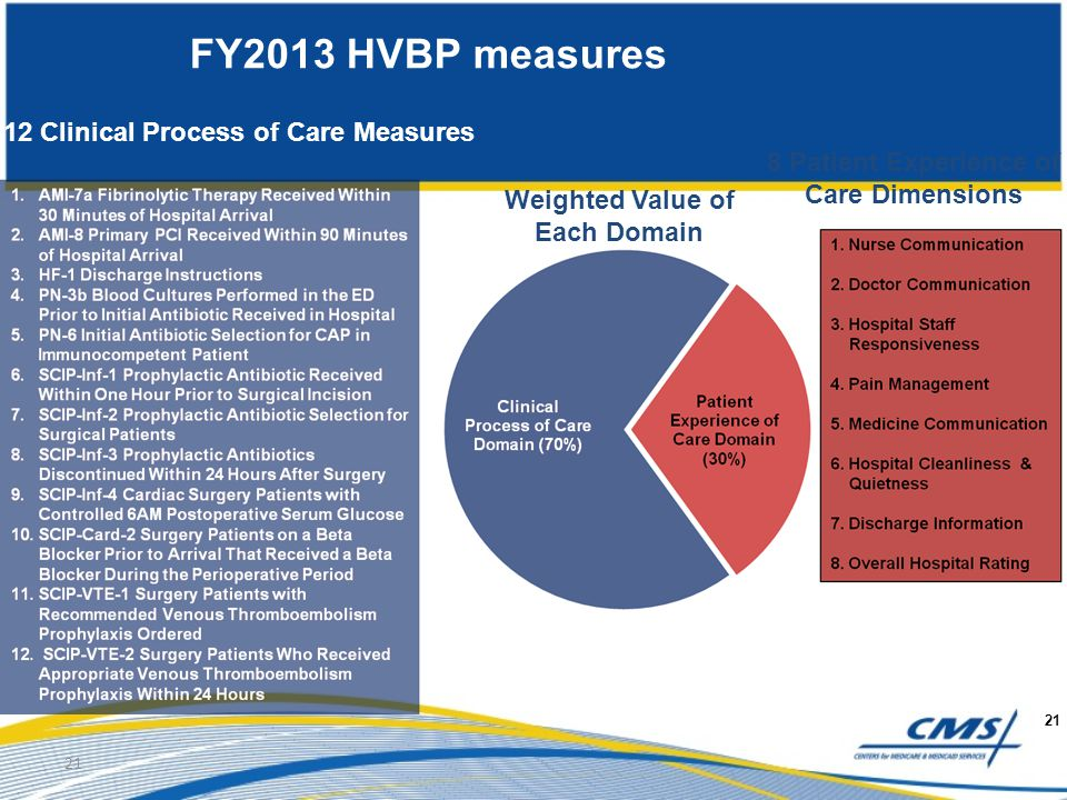 21 FY2013 HVBP measures 21 12 Clinical Process of Care Measures 8 Patient Experience of Care Dimensions Weighted Value of Each Domain