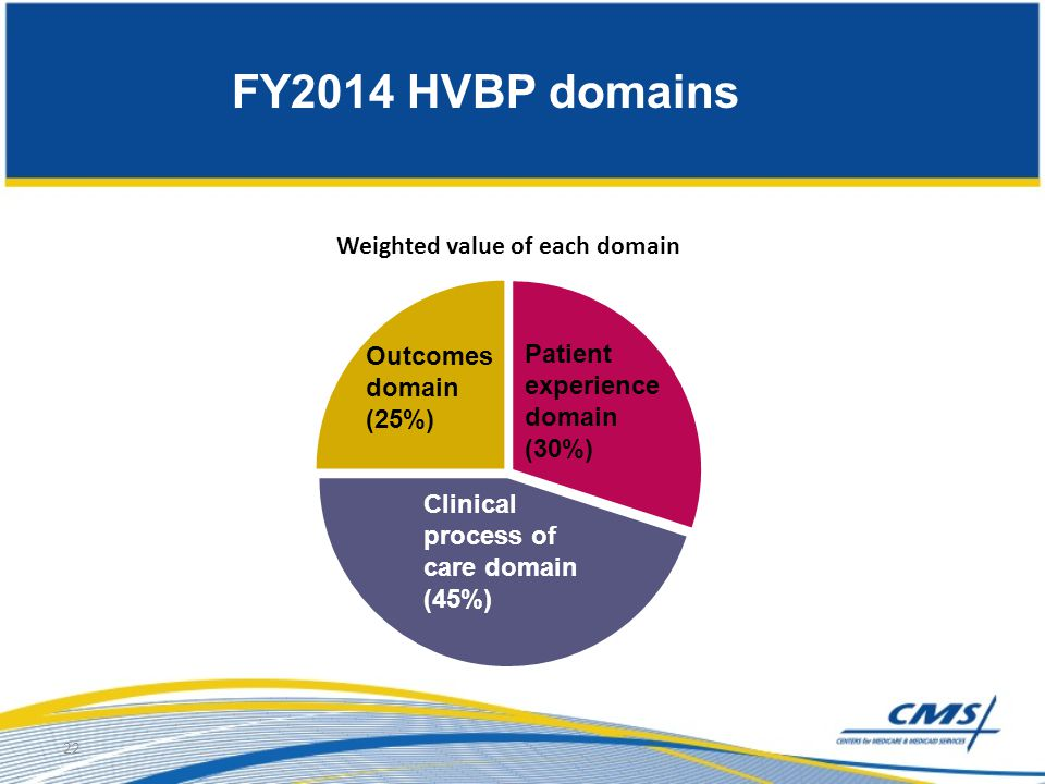 22 FY2014 HVBP domains Outcomes domain (25%) Clinical process of care domain (45%) Patient experience domain (30%)