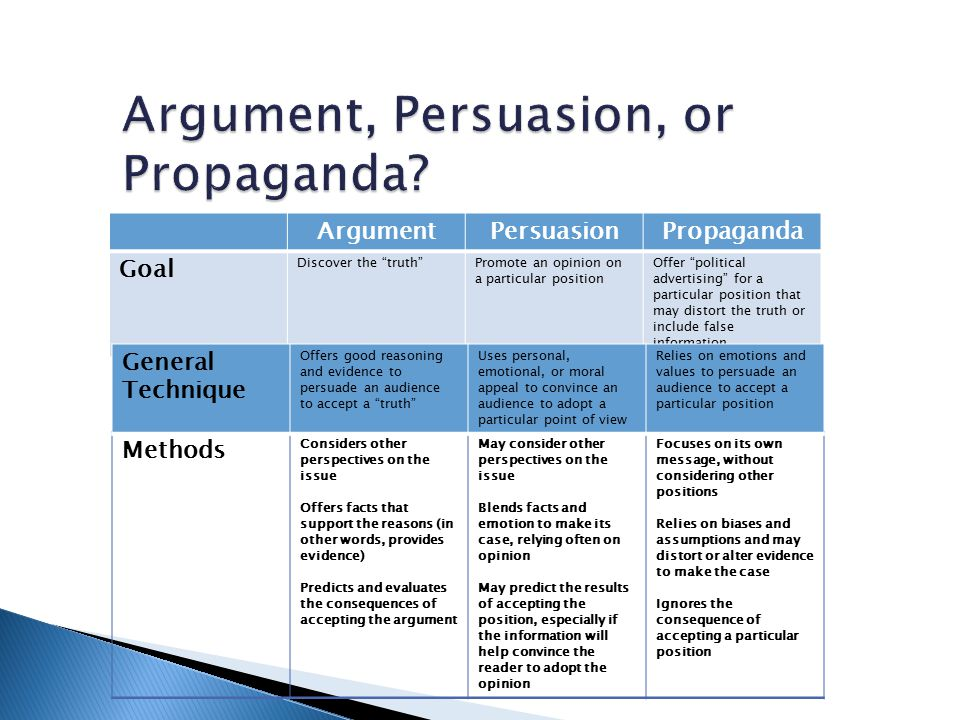 ArgumentPersuasionPropaganda Goal Discover the truth Promote an opinion on a particular position Offer political advertising for a particular position that may distort the truth or include false information Methods Considers other perspectives on the issue Offers facts that support the reasons (in other words, provides evidence) Predicts and evaluates the consequences of accepting the argument May consider other perspectives on the issue Blends facts and emotion to make its case, relying often on opinion May predict the results of accepting the position, especially if the information will help convince the reader to adopt the opinion Focuses on its own message, without considering other positions Relies on biases and assumptions and may distort or alter evidence to make the case Ignores the consequence of accepting a particular position General Technique Offers good reasoning and evidence to persuade an audience to accept a truth Uses personal, emotional, or moral appeal to convince an audience to adopt a particular point of view Relies on emotions and values to persuade an audience to accept a particular position