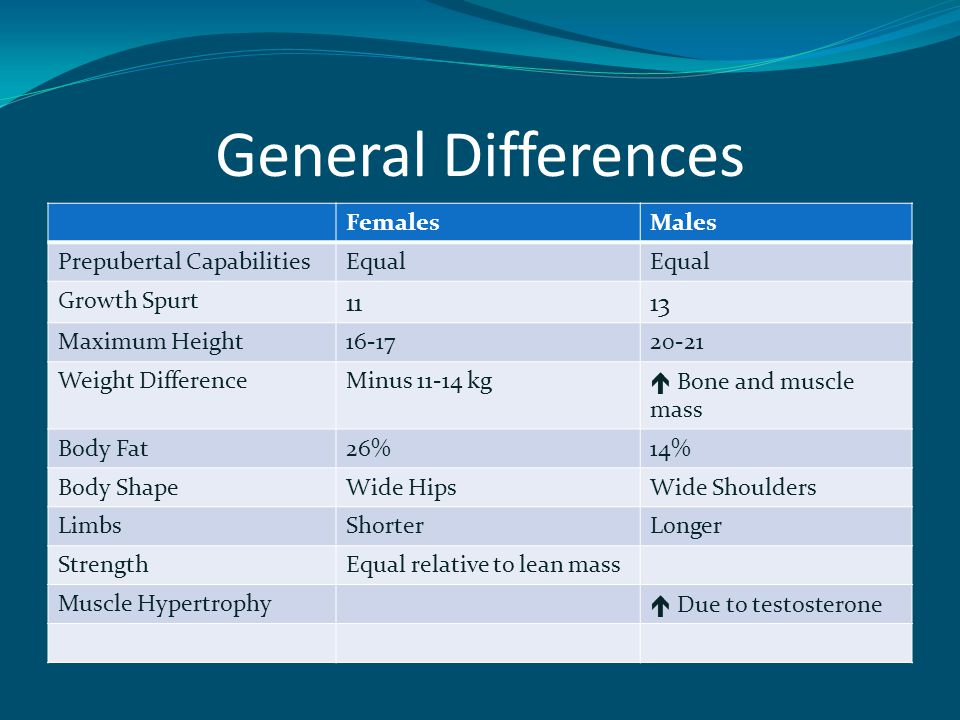 General Differences FemalesMales Prepubertal CapabilitiesEqual Growth Spurt 1113 Maximum Height16-1720-21 Weight DifferenceMinus 11-14 kg  Bone and muscle mass Body Fat26%14% Body ShapeWide HipsWide Shoulders LimbsShorterLonger StrengthEqual relative to lean mass Muscle Hypertrophy  Due to testosterone