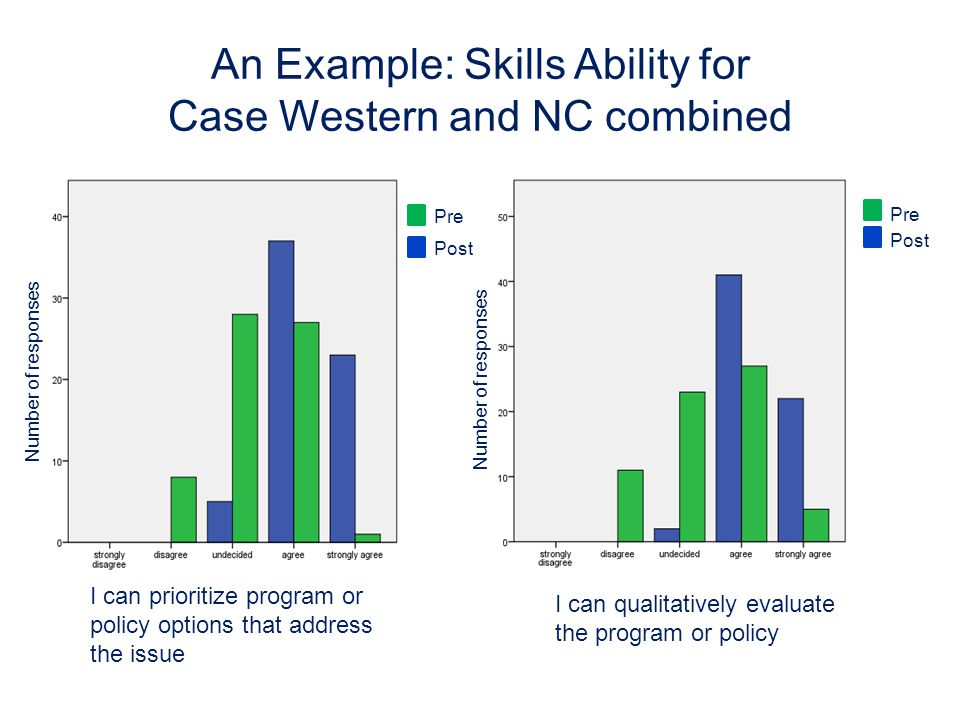 An Example: Skills Ability for Case Western and NC combined I can prioritize program or policy options that address the issue I can qualitatively evaluate the program or policy Number of responses Pre Post Pre Post