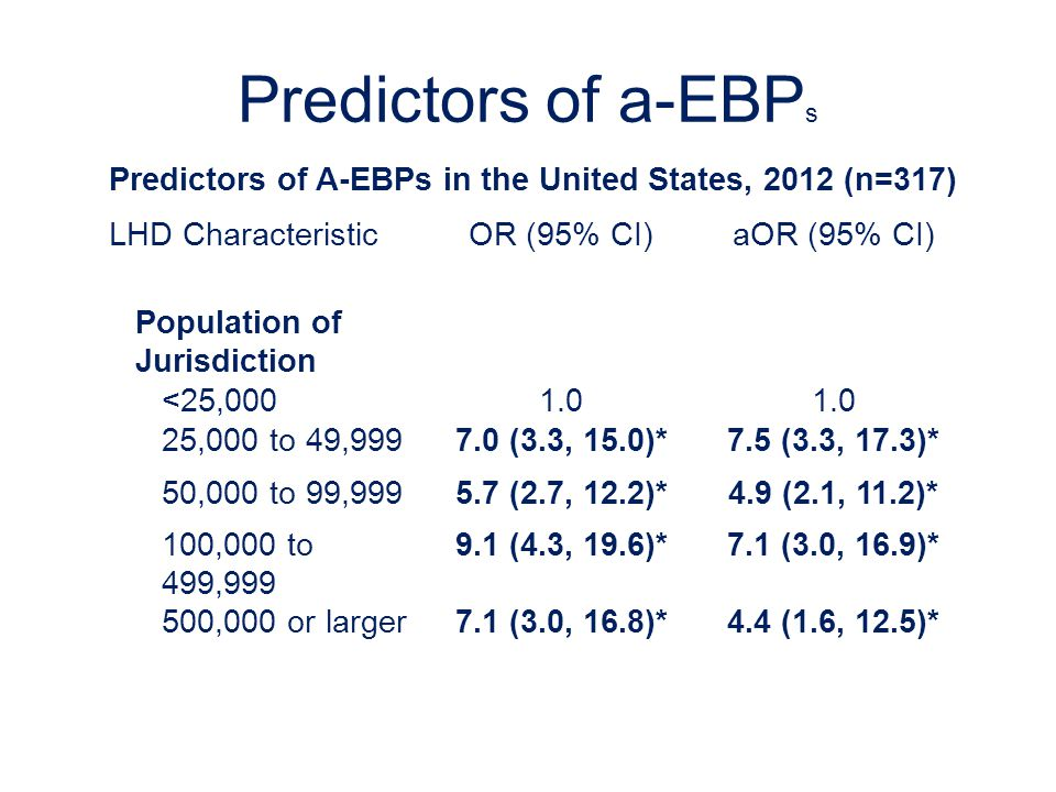 Predictors of a-EBP s Predictors of A-EBPs in the United States, 2012 (n=317) LHD Characteristic OR (95% CI)aOR (95% CI) Population of Jurisdiction <25,0001.0 25,000 to 49,9997.0 (3.3, 15.0)*7.5 (3.3, 17.3)* 50,000 to 99,9995.7 (2.7, 12.2)*4.9 (2.1, 11.2)* 100,000 to 499,999 9.1 (4.3, 19.6)*7.1 (3.0, 16.9)* 500,000 or larger7.1 (3.0, 16.8)*4.4 (1.6, 12.5)*