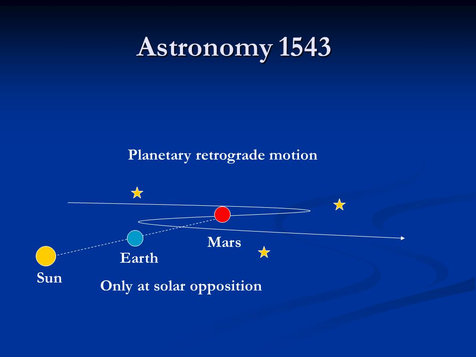 Planetary retrograde motion Mars Earth Sun Astronomy 1543 Only at solar opposition
