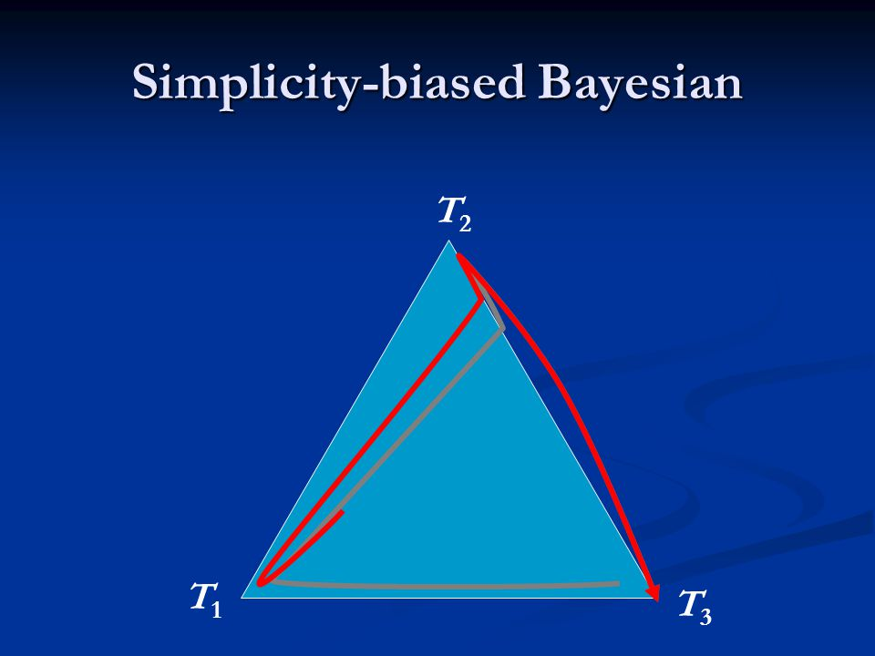 Simplicity-biased Bayesian T1T1 T2T2 T3T3