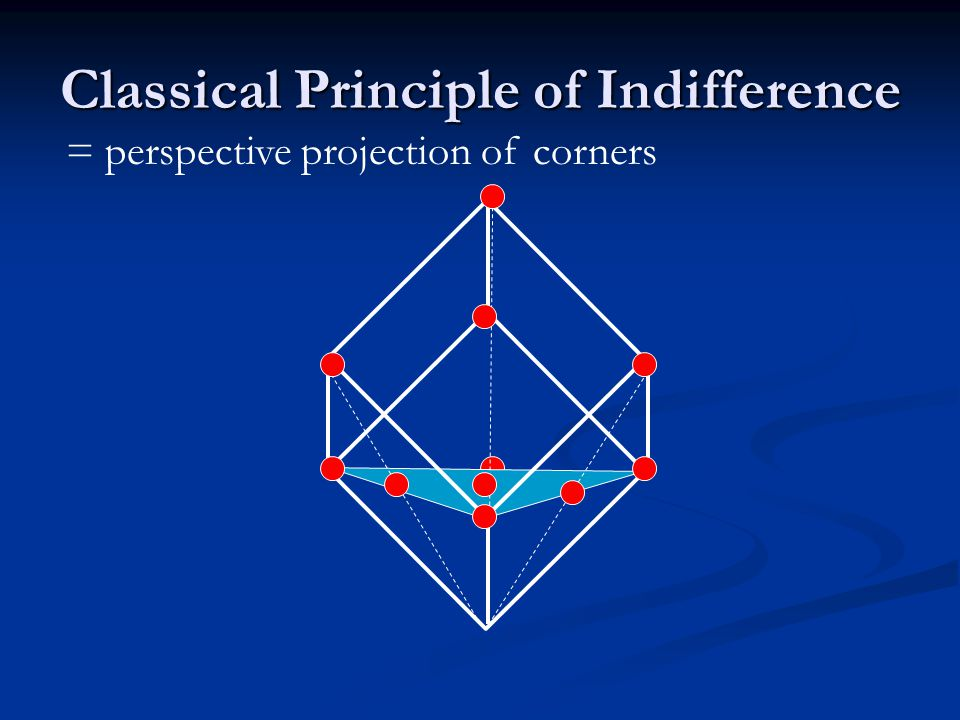 Classical Principle of Indifference = perspective projection of corners