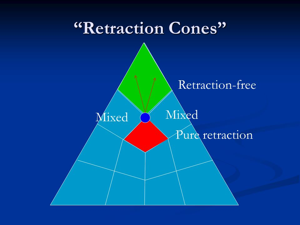 Retraction Cones Retraction-free Pure retraction Mixed
