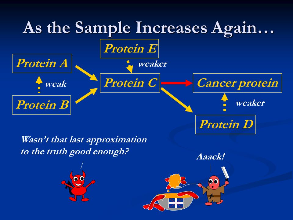 As the Sample Increases Again… As the Sample Increases Again… Protein A Protein B Protein CCancer protein Wasn't that last approximation to the truth good enough.