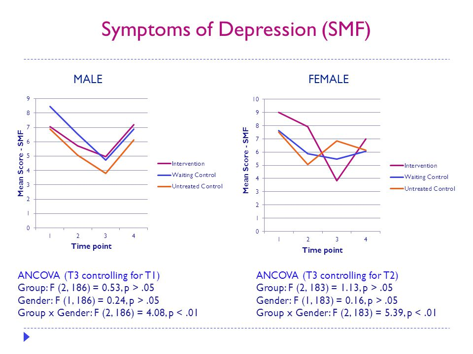 Symptoms of Depression (SMF) ANCOVA (T3 controlling for T1) Group: F (2, 186) = 0.53, p >.05 Gender: F (1, 186) = 0.24, p >.05 Group x Gender: F (2, 1