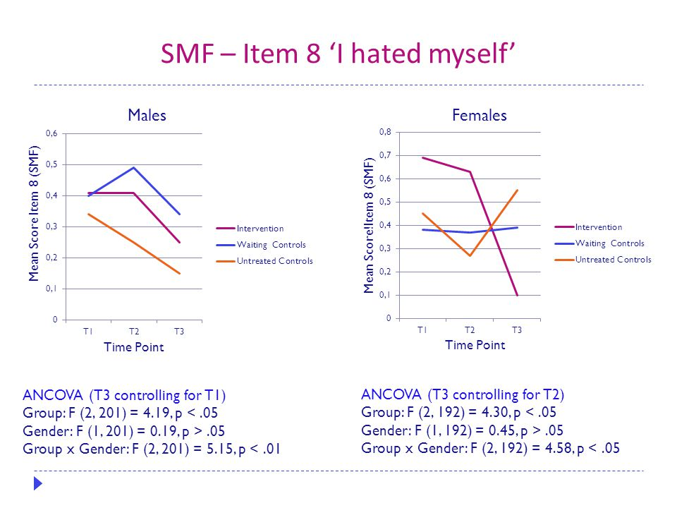 SMF – Item 8 'I hated myself' ANCOVA (T3 controlling for T1) Group: F (2, 201) = 4.19, p <.05 Gender: F (1, 201) = 0.19, p >.05 Group x Gender: F (2, 201) = 5.15, p <.01 ANCOVA (T3 controlling for T2) Group: F (2, 192) = 4.30, p <.05 Gender: F (1, 192) = 0.45, p >.05 Group x Gender: F (2, 192) = 4.58, p <.05