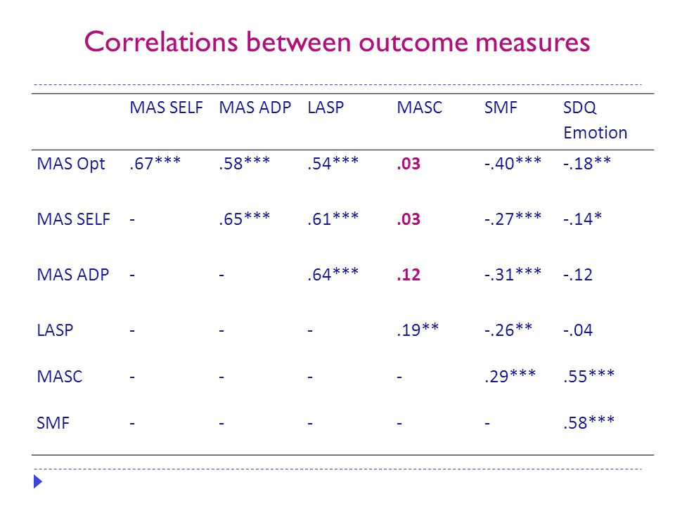 Correlations between outcome measures MAS SELFMAS ADPLASPMASCSMF SDQ Emotion MAS Opt.67***.58***.54***.03-.40***-.18** MAS SELF-.65***.61***.03-.27***-.14* MAS ADP--.64***.12-.31***-.12 LASP---.19**-.26**-.04 MASC----.29***.55*** SMF-----.58***