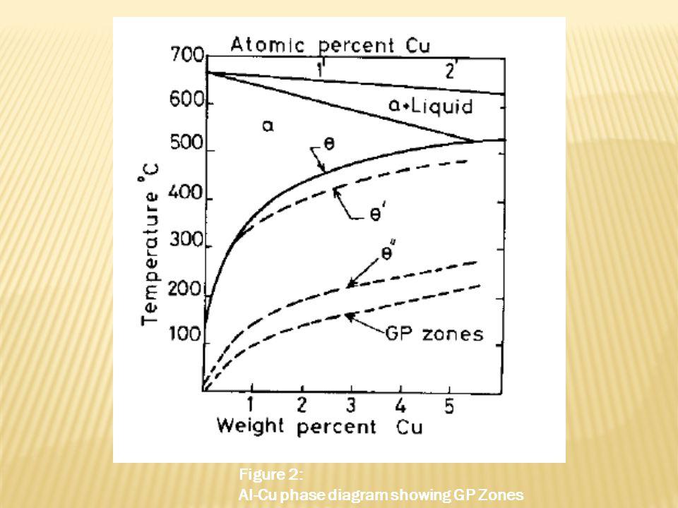 Figure 2: Al-Cu phase diagram showing GP Zones