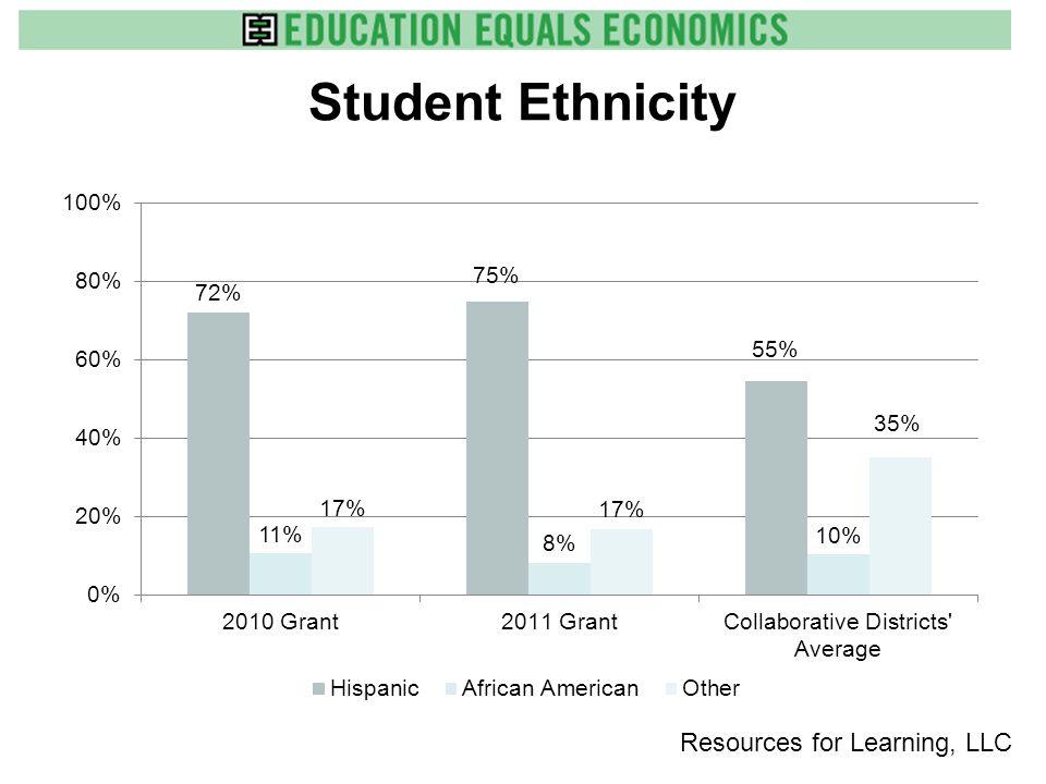 Student Grade Distribution Grade Level20102011 Grade 321%17% Grade 429%20% Grade 532%22% Grades 6-818%41% Resources for Learning, LLC