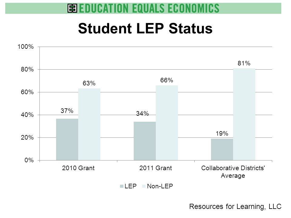 Student Economic Disadvantaged Status Resources for Learning, LLC