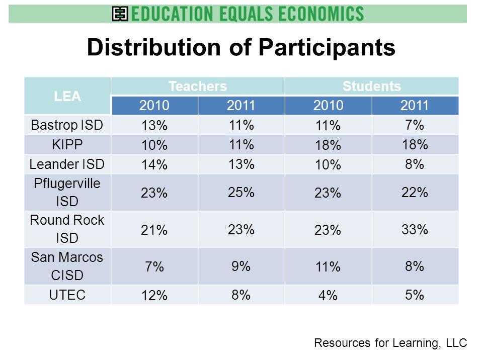 Distribution of Participants LEA TeachersStudents 2010201120102011 Bastrop ISD 13% 11% 7% KIPP 10% 11% 18% Leander ISD 14% 13% 10% 8% Pflugerville ISD 23% 25% 23% 22% Round Rock ISD 21% 23% 33% San Marcos CISD 7% 9% 11% 8% UTEC 12% 8% 4% 5% Resources for Learning, LLC