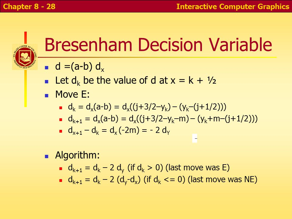 Interactive Computer GraphicsChapter 8 - 27 Bresenham Decision Variable Bresenham algorithm uses decision variable d=a-b, where a and b are distances to NE and E pixels If d 0, go E Let d x = x 2 -x 1, d y =y 2 -y 1 Use decision variable d = d x (a-b) [only sign matters] −