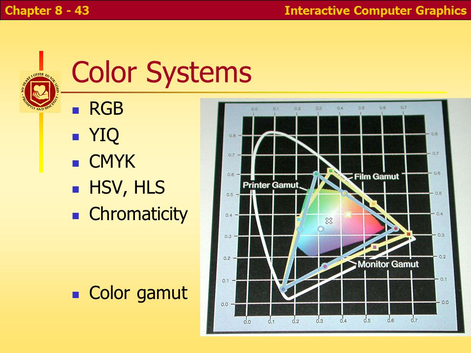 Interactive Computer GraphicsChapter 8 - 42 Common Color Models