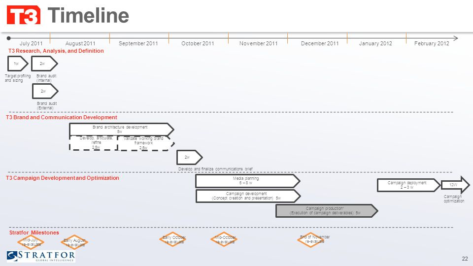 Timeline 22 Stratfor Milestones T3 Research, Analysis, and Definition T3 Brand and Communication Development 1w2w Brand architecture development 5w Develop, articulate, refine 2.5w July 2011August 2011September 2011October 2011November 2011December 2011January 2012February 2012 T3 Campaign Development and Optimization Target profiling and sizing Brand audit (Internal) 2w Brand audit (External) Validate working brand framework 2.5w 2w Develop and finalize communications brief Media planning 6 – 8 w Campaign development (Concept creation and presentation) 5w Campaign production* (Execution of campaign deliverables) 5w 12W Campaign optimization Campaign deployment 2 – 3 w Mid-July re-evaluate Early August re-evaluate Early October re-evaluate Mid-October re-evaluate End of November re-evaluate