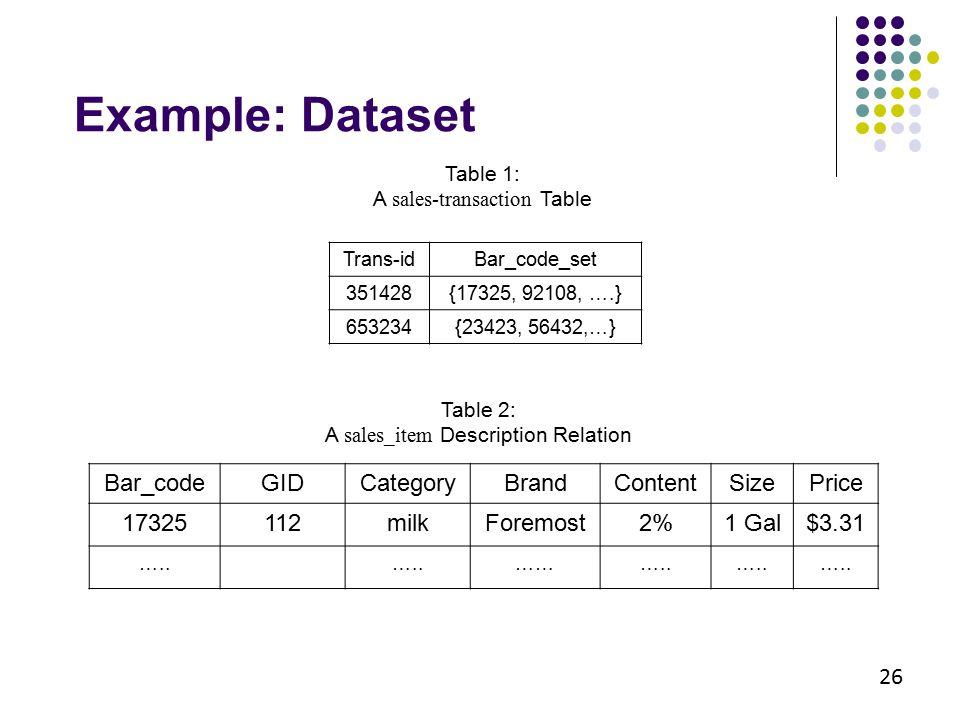 Trans-idBar_code_set 351428{17325, 92108, ….} 653234{23423, 56432,…} Bar_codeGIDCategoryBrandContentSizePrice 17325112milkForemost2%1 Gal$3.31 ….. ………
