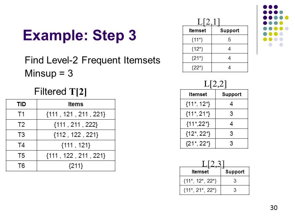 30 Example: Step 3 Filtered T[2] TIDItems T1{111, 121, 211, 221} T2{111, 211, 222} T3{112, 122, 221} T4{111, 121} T5{111, 122, 211, 221} T6{211} Items