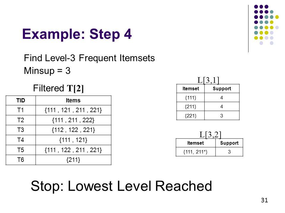 31 Example: Step 4 Filtered T[2] TIDItems T1{111, 121, 211, 221} T2{111, 211, 222} T3{112, 122, 221} T4{111, 121} T5{111, 122, 211, 221} T6{211} Items