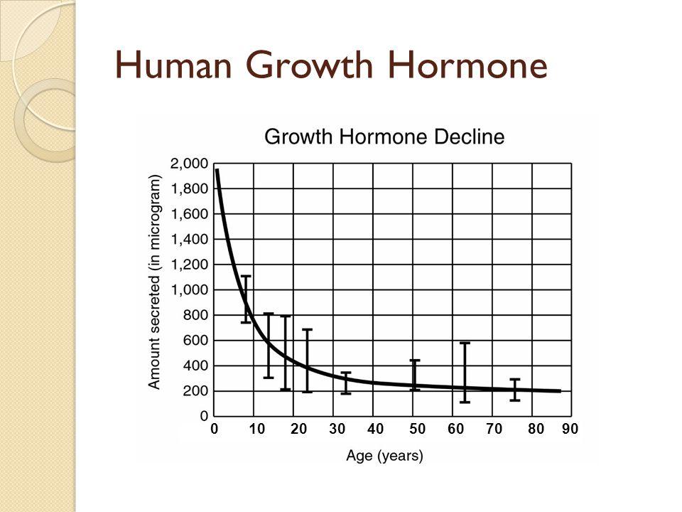 Human Growth Hormone 0 10 20 30 40 50 60 70 80 90