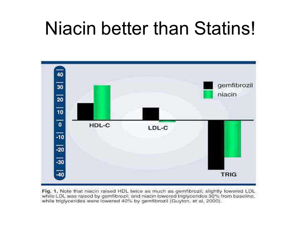 Niacin better than Statins!