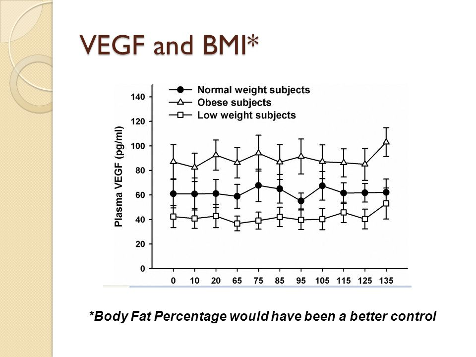 VEGF and BMI* *Body Fat Percentage would have been a better control