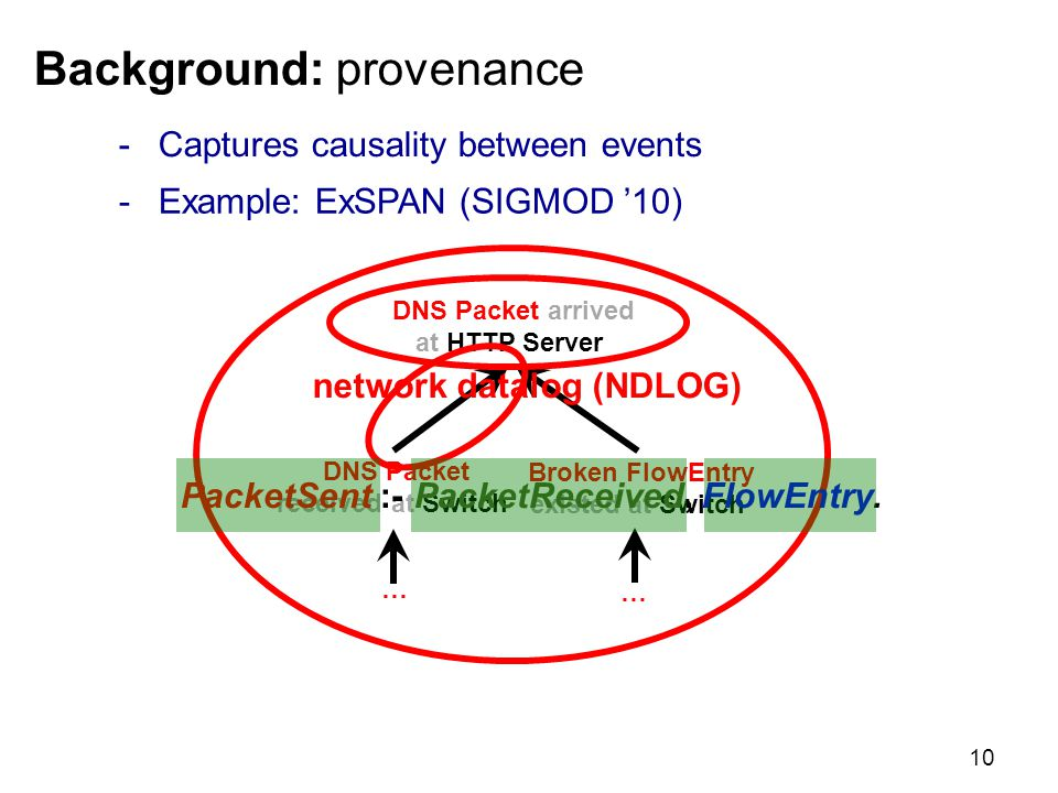 Background: provenance -Captures causality between events 10 DNS Packet arrived at HTTP Server DNS Packet received at Switch Broken FlowEntry existed at Switch … … -Example: ExSPAN (SIGMOD '10) PacketSent :- PacketReceived, FlowEntry.