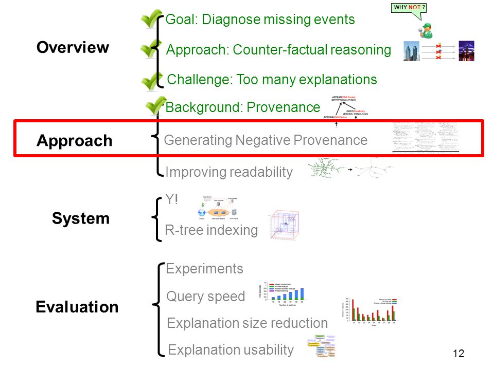 Approach Generating Negative Provenance Improving readability Background: Provenance 12 Overview Challenge: Too many explanations Goal: Diagnose missing events WHY NOT .