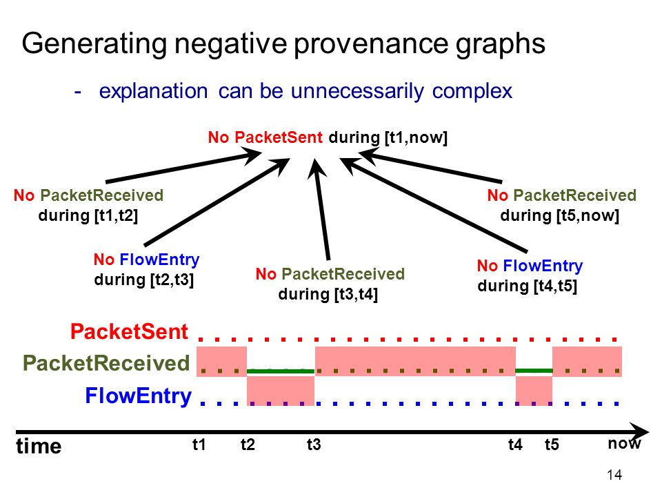 Generating negative provenance graphs -explanation can be unnecessarily complex PacketSent FlowEntry PacketReceived No PacketSent during [t1,now] time t1 t2 t3 t4 t5 now No PacketReceived during [t1,t2] No FlowEntry during [t2,t3] No PacketReceived during [t3,t4] No FlowEntry during [t4,t5] No PacketReceived during [t5,now] 14