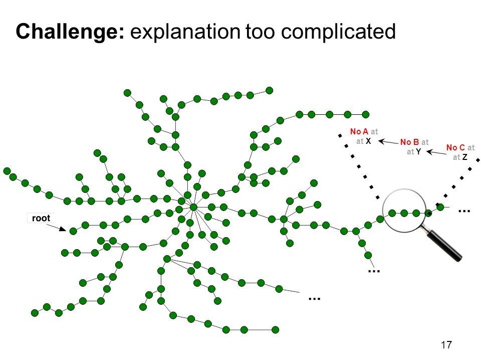 17 Challenge: explanation too complicated No A at at X No B at at Y No C at at Z