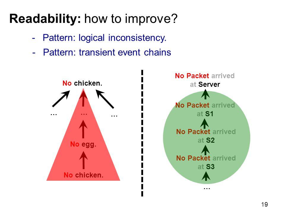 Readability: how to improve. 19 No chicken. … No egg.