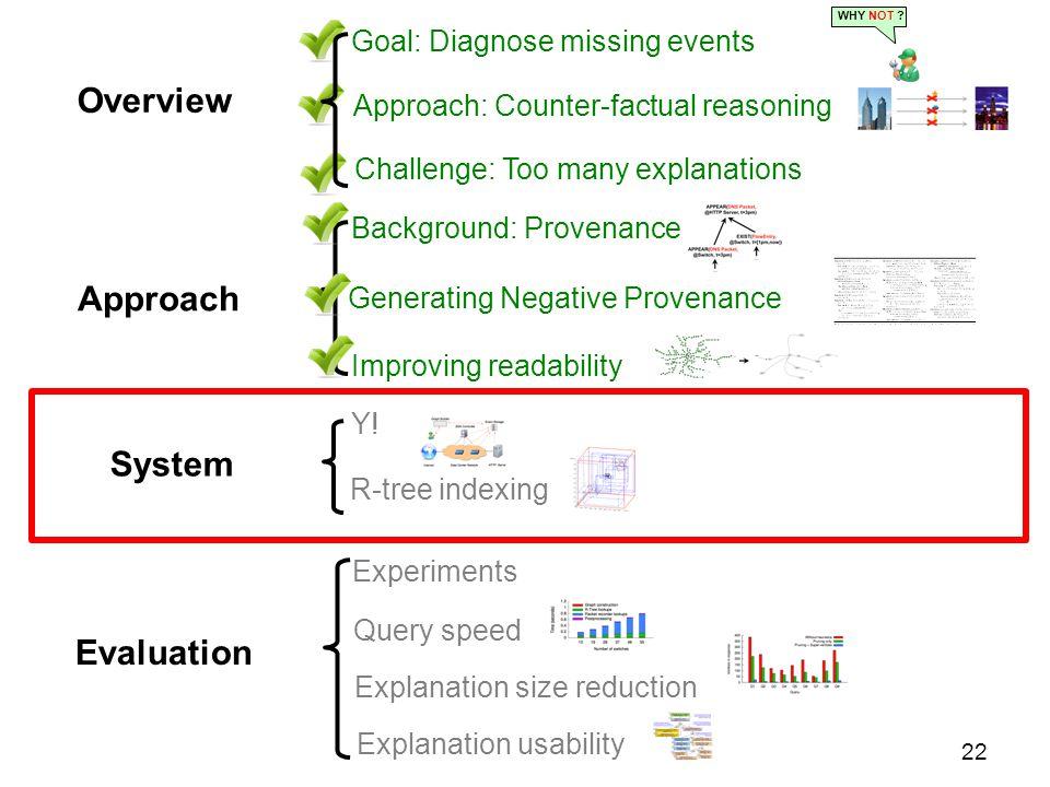 Approach Generating Negative Provenance Improving readability Background: Provenance 22 System Y.