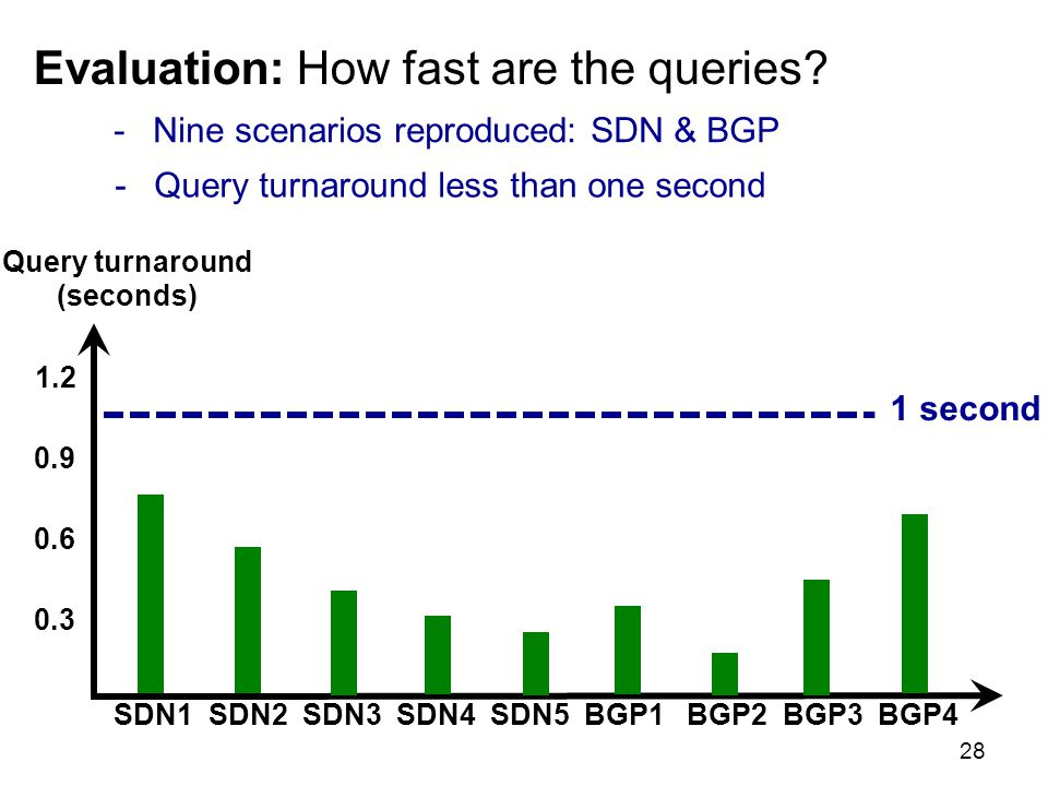 Evaluation: How fast are the queries.
