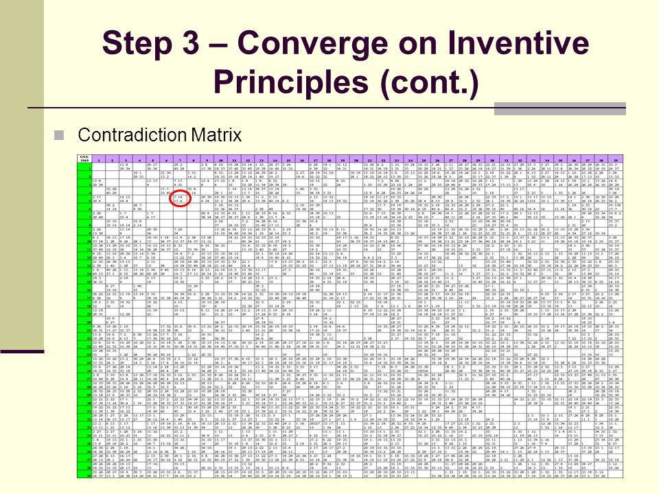Step 3 – Converge on Inventive Principles (cont.) Contradiction Matrix