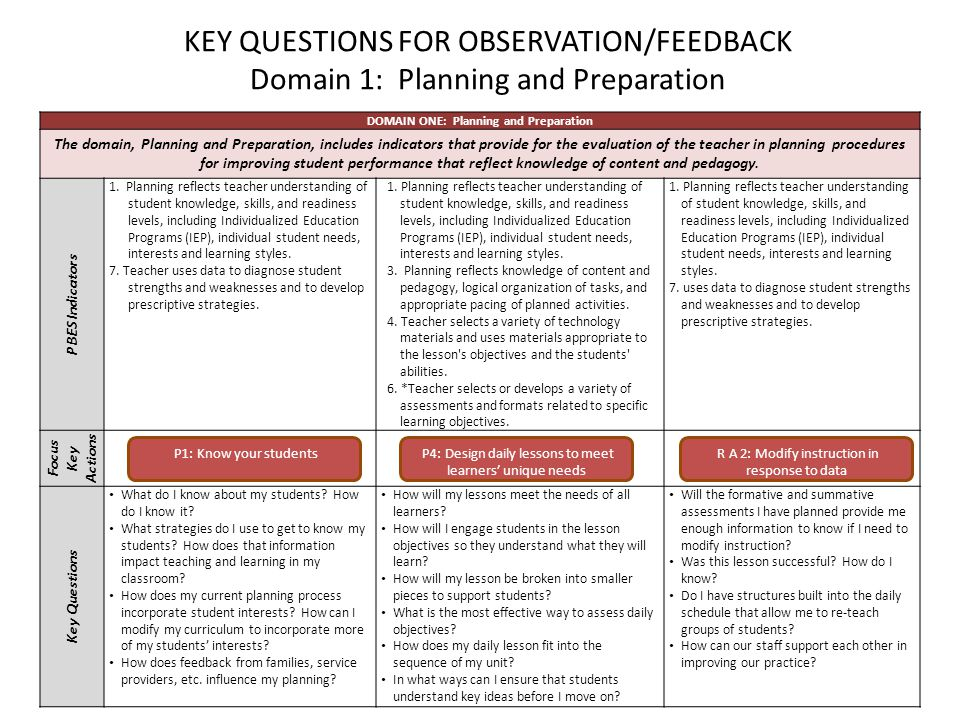 20 KEY QUESTIONS FOR OBSERVATION/FEEDBACK Domain 1: Planning and Preparation DOMAIN ONE: Planning and Preparation The domain, Planning and Preparation, includes indicators that provide for the evaluation of the teacher in planning procedures for improving student performance that reflect knowledge of content and pedagogy.