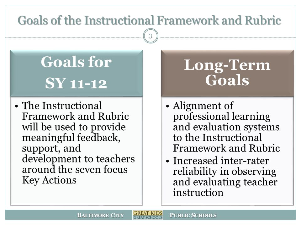 B ALTIMORE C ITY P UBLIC S CHOOLS Goals of the Instructional Framework and Rubric 3 Goals for SY 11-12 The Instructional Framework and Rubric will be used to provide meaningful feedback, support, and development to teachers around the seven focus Key Actions Long-Term Goals Alignment of professional learning and evaluation systems to the Instructional Framework and Rubric Increased inter-rater reliability in observing and evaluating teacher instruction