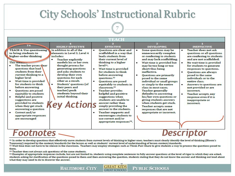 B ALTIMORE C ITY P UBLIC S CHOOLS 7 7 City Schools' Instructional Rubric