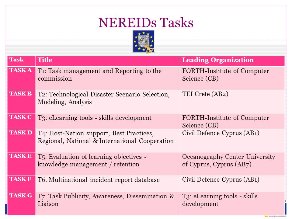 NEREIDs Tasks Task TitleLeading Organization TASK A T1: Task management and Reporting to the commission FORTH-Institute of Computer Science (CB) TASK B Τ2: Technological Disaster Scenario Selection, Modeling, Analysis TEI Crete (AB2) TASK C T3: eLearning tools - skills development FORTH-Institute of Computer Science (CB) TASK D T4: Host-Nation support, Best Practices, Regional, National & International Cooperation Civil Defence Cyprus (AB1) TASK E T5: Evaluation of learning objectives - knowledge management / retention Oceanography Center University of Cyprus, Cyprus (AB7) TASK F T6.