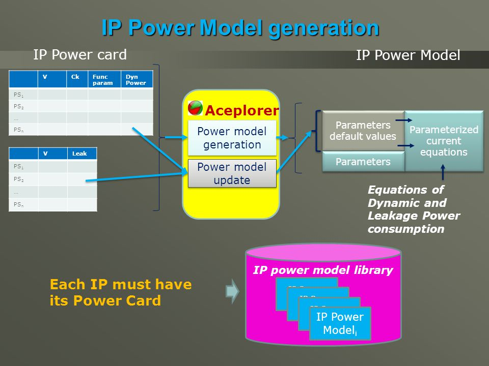 Power model generation IP Power Model generation VCkFunc param Dyn Power PS 1 PS 2 … PS n VLeak PS 1 PS 2 … PS n Each IP must have its Power Card IP power model library IP Power Model IP Power Model i Power model update Parameters default values Parameterized current equations Parameters IP Power card IP Power Model Equations of Dynamic and Leakage Power consumption Aceplorer
