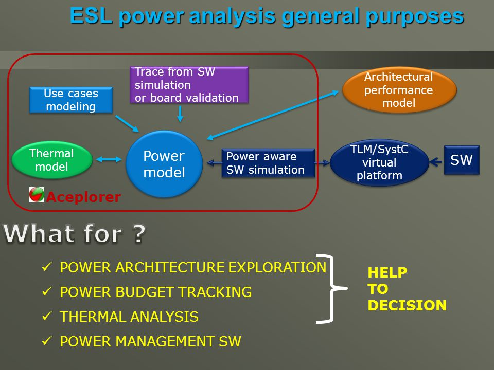 ESL power analysis general purposes Power aware SW simulation Trace from SW simulation or board validation Trace from SW simulation or board validation SW Use cases modeling Power model Architectural performance model Thermal model TLM/SystC virtual platform Aceplorer POWER ARCHITECTURE EXPLORATION POWER BUDGET TRACKING THERMAL ANALYSIS POWER MANAGEMENT SW HELP TO DECISION