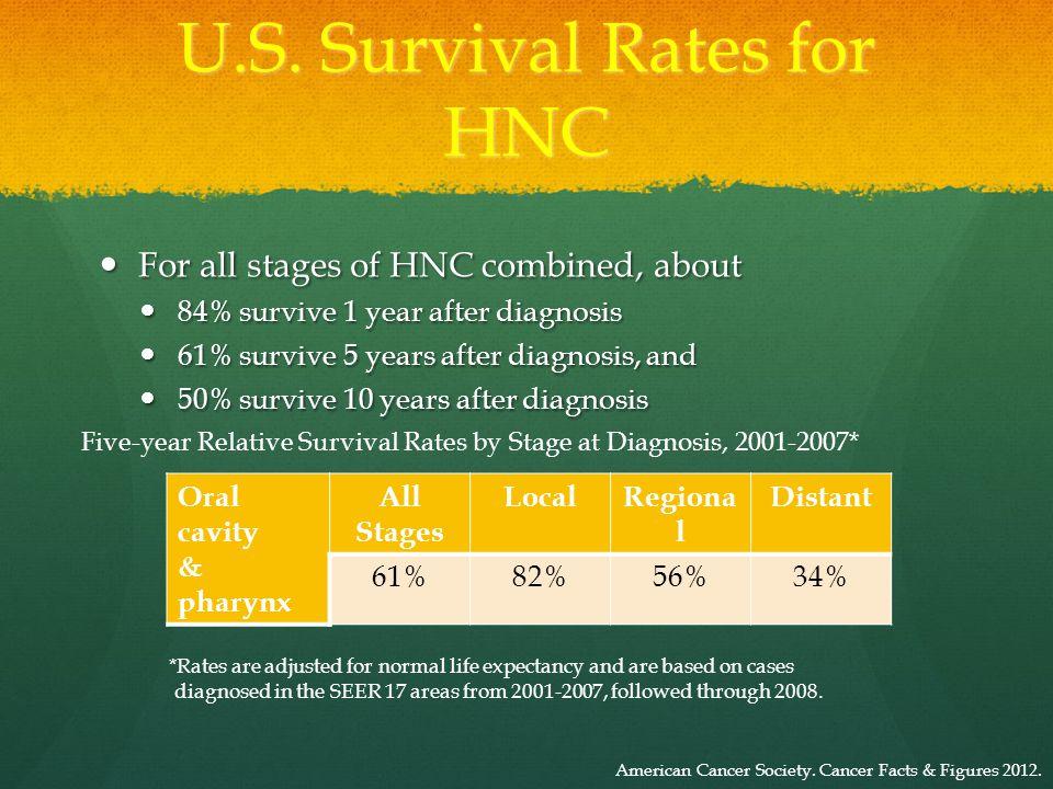 Piccirillo JF, et al.National Cancer Institute. SEER Survival Monograph.