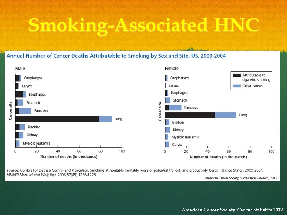 Tobacco Use and Related Cancers on the Decline American Cancer Society. Cancer Statistics 2012.